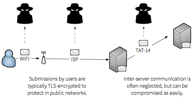 Make Postfix encrypt messages at all stages of delivery.