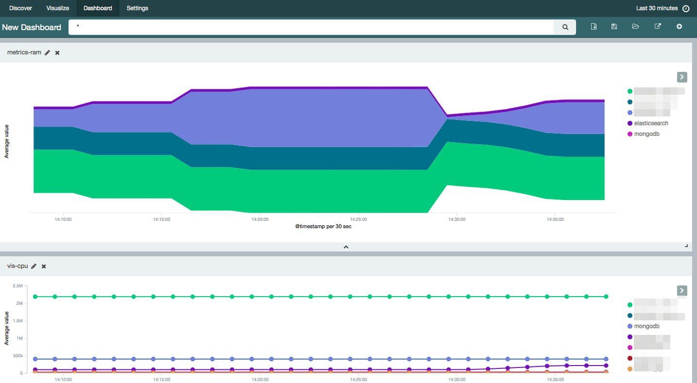 Scalable Docker Monitoring with Fluentd, Elasticsearch and Kibana 4